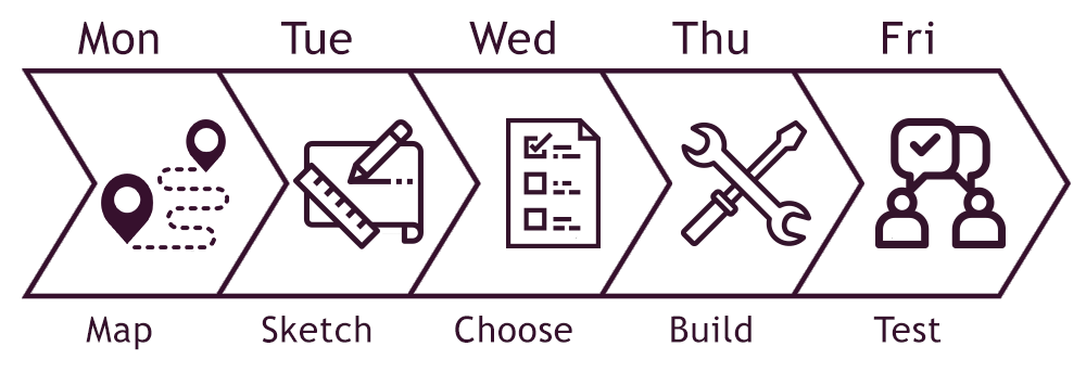 Sprint process for marketing