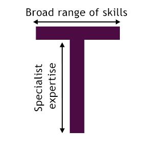 T-shaped marketing skills